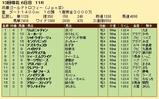 第33S:12月4週 兵庫GT 成績