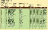 第34S:01月4週 川崎記念 成績