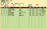 第22S:09月5週 神戸新聞杯 成績