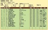 第19S:04月4週 オグリキャップ記念 成績