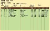 第20S:02月1週 京都牝馬S 成績