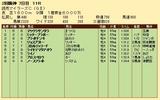 第20S:04月3週 読売マイラーズC 成績