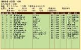 第29S:08月3週 北九州記念 成績