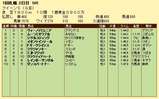 第18S:08月3週 クイーンS 成績