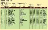 第19S:06月1週 目黒記念 成績