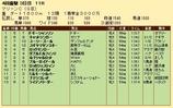 第29S:04月1週 マリーンC 成績