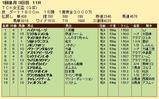 第28S:01月2週 TCK女王盃 成績