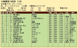第30S:12月4週 名古屋グランプリ 成績