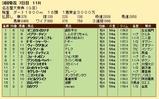 第32S:03月4週 名古屋大賞典 成績
