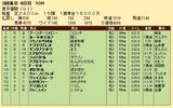 第25S:06月1週 東京優駿 成績