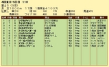 第18S:10月4週 冨士S 成績