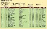 第35S:04月2週 桜花賞 成績