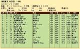第23S:06月2週 ユニコーンS 成績