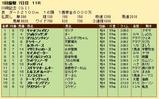 第28S:01月4週 川崎記念 成績