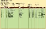 第26S:09月4週 ローズS 成績