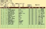 第35S:11月3週 京王杯2歳S 成績