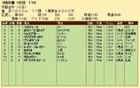 第20S:01月1週 京都金杯 成績