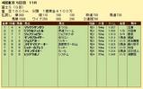 第19S:10月4週 富士S 成績