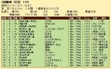 第29S:04月3週 読売マイラーズC 成績