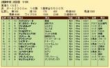 第20S:05月4週 東海S 成績