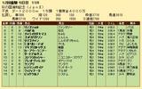 第34S:11月4週 彩の国浦和記念 成績