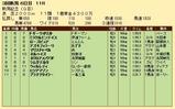 第35S:09月1週 新潟記念 成績