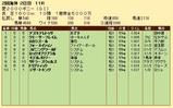 第22S:05月4週 愛2000ギニー 成績