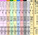 第25S:09月3週 朝日チャレンジC