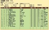第35S:06月3週 関東オークス 成績