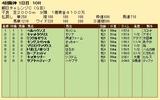 第34S:09月3週 朝日CC 成績