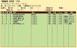 第27S:03月5週 ドバイDF 成績