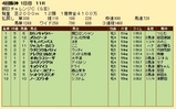 第24S:09月3週 朝日チャレンジC 成績