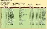 第30S:03月3週 中山牝馬S 成績