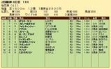 第23S:04月2週 桜花賞 成績