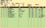 第27S:11月3週 福島記念 成績