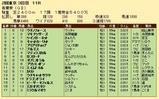 第27S:05月1週 青葉賞 成績