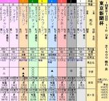 第34S:02月1週 東京新聞杯