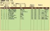 第25S:09月3週 朝日CC 成績