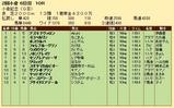 第28S:08月1週 小倉記念 成績