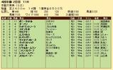 第22S:10月2週 京都大賞典 成績