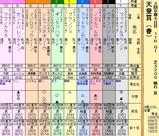 第17S:05月1週 天皇賞春