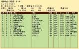 第29S:01月4週 AJCC 成績