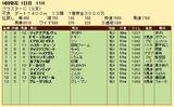 第31S:08月3週 クラスターC 成績