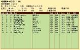第27S:09月5週 神戸新聞杯 成績