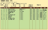第21S:03月5週 ドバイSC 成績