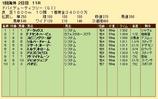 第25S:03月5週 ドバイDF 成績