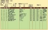 第25S:02月2週 佐賀記念 成績