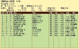 第18S:03月1週 中山記念 成績