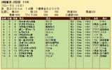 第28S:04月4週 フローラS 成績