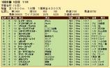 第29S:01月1週 京都金杯 成績